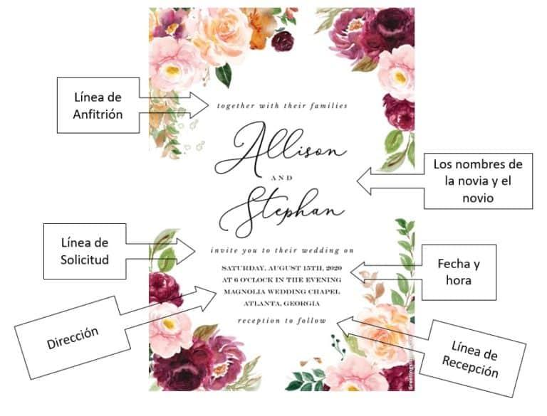 anatomia de ina invitación de boda
